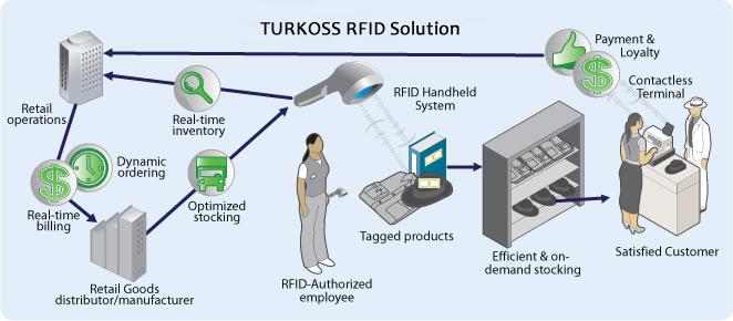 Turkoss RFID Çözümleri